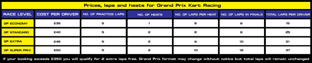KR-GP-LAP-CHART